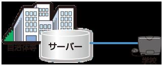 自治体サーバー導入型イメージ